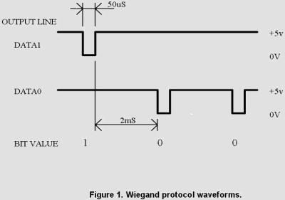 wiegand protocol description